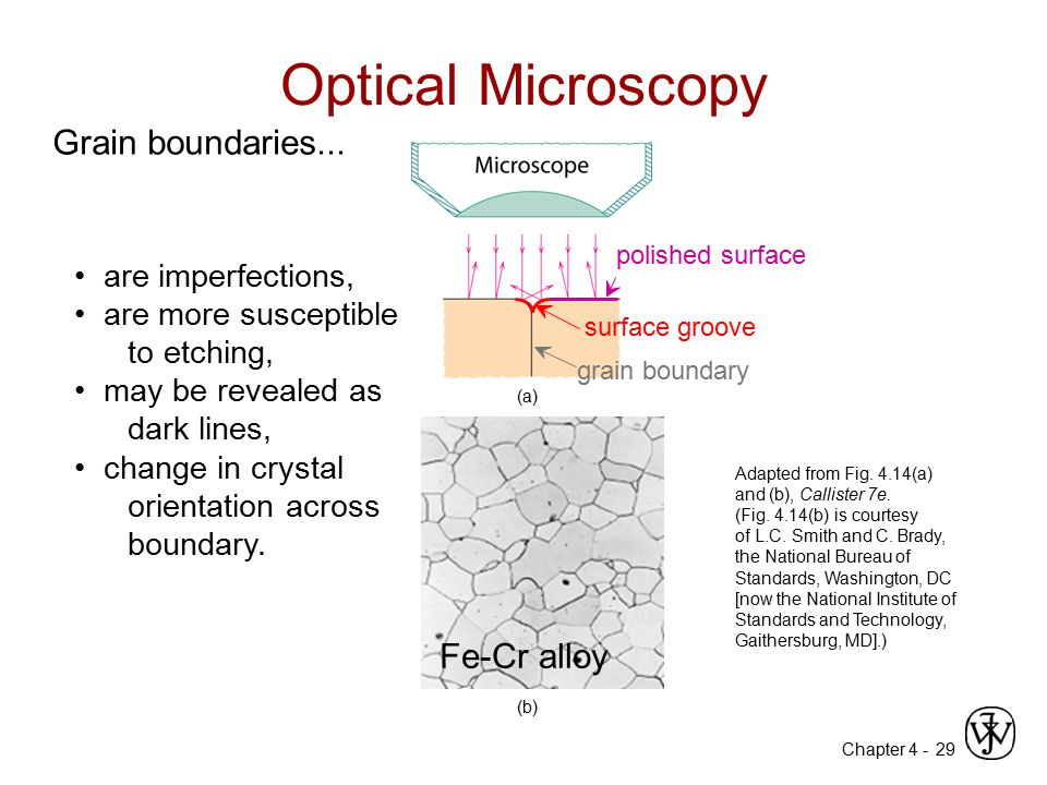 Optical Microscopy Grain boundaries... Fe-Cr alloy