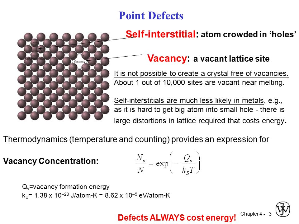 Point Defects Self-interstitial: atom crowded in 'holes'