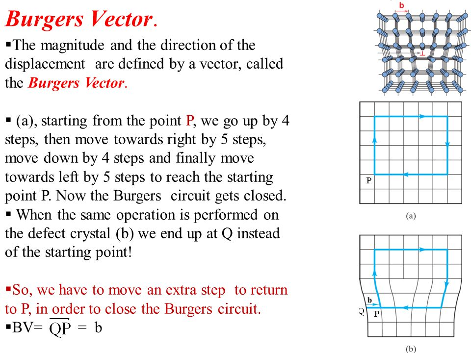 Burgers Vector. The magnitude and the direction of the displacement are defined by a vector, called the Burgers Vector.