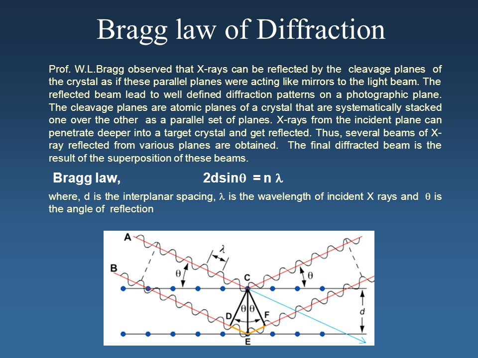 Bragg law of Diffraction