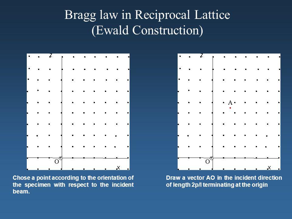Bragg law in Reciprocal Lattice