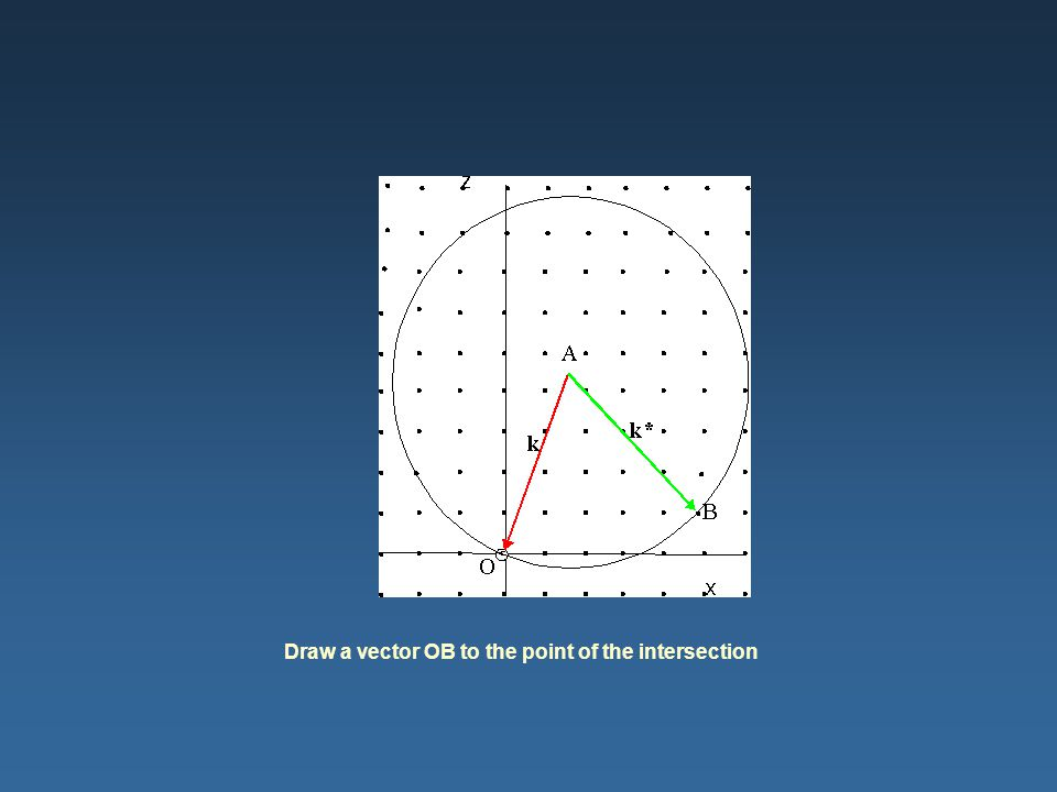 Draw a vector OB to the point of the intersection