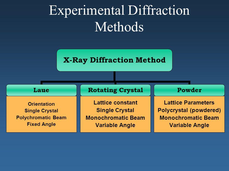 Experimental Diffraction Methods