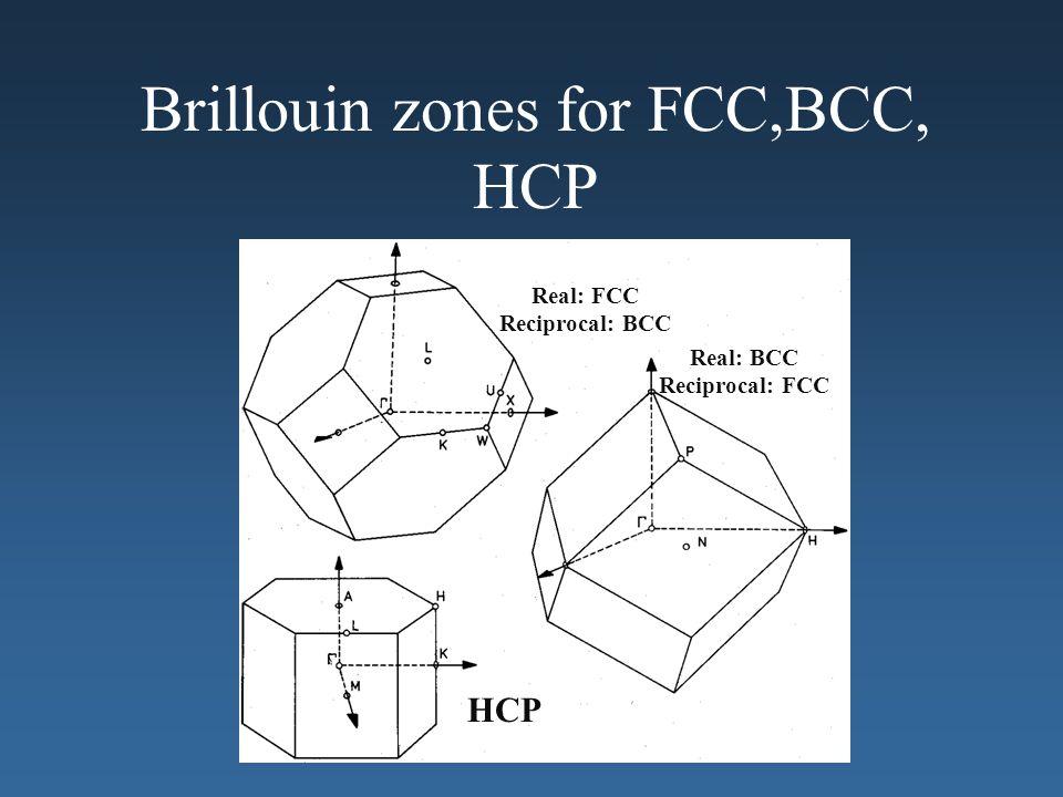 Real: FCC Reciprocal: BCC Real: BCC Reciprocal: FCC