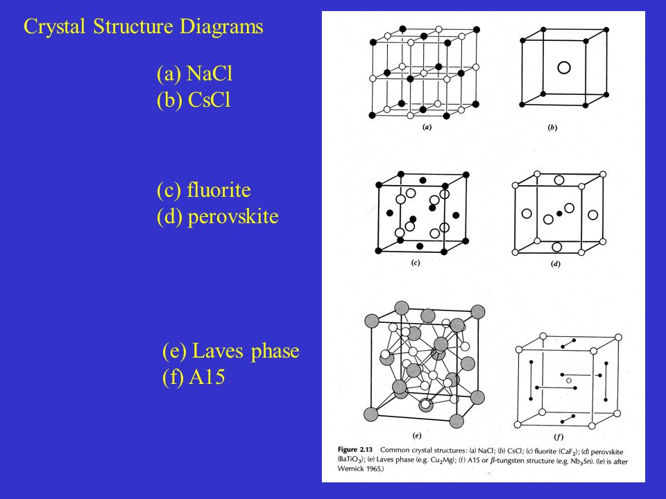 Crystal Structure Diagrams