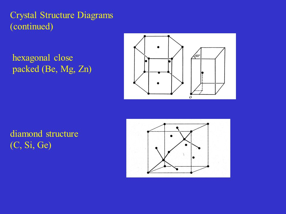 Crystal Structure Diagrams (continued)