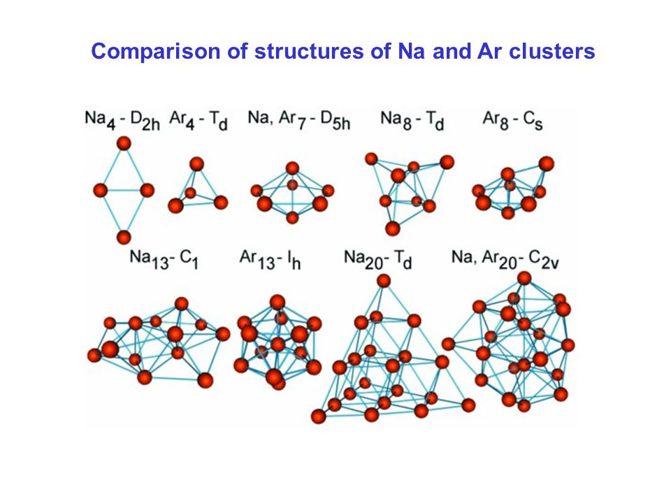Comparison of structures of Na and Ar clusters