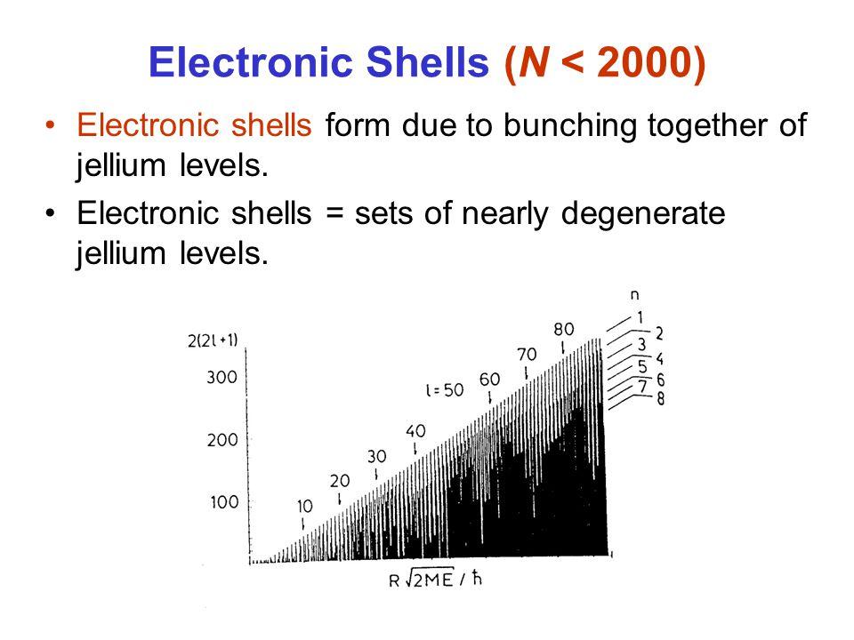 Electronic Shells (N < 2000)