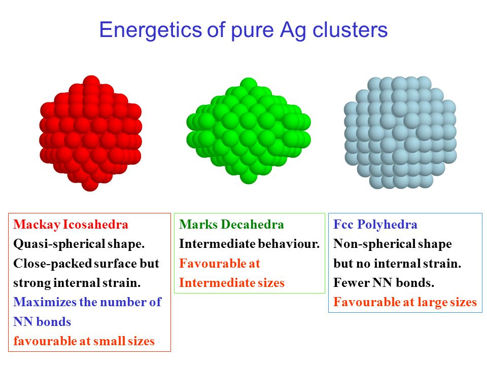 Energetics of pure Ag clusters