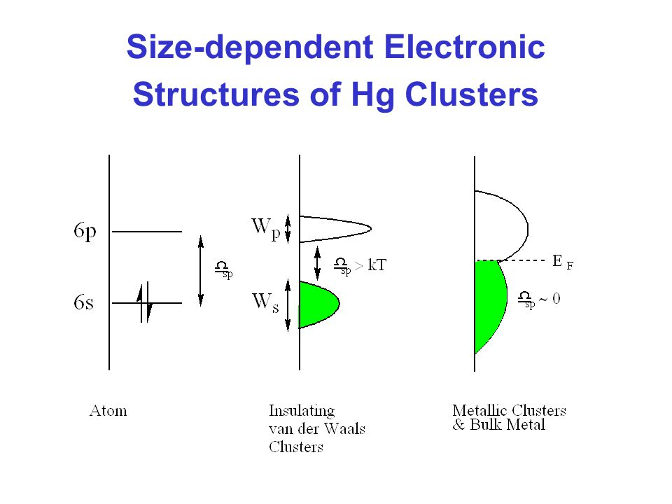 Size-dependent Electronic Structures of Hg Clusters