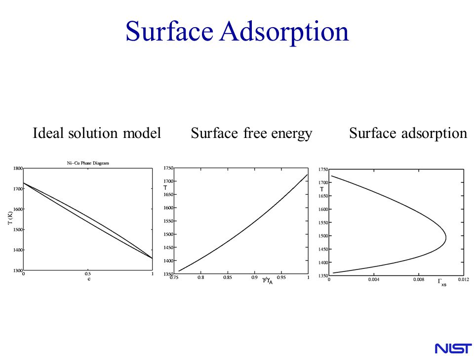 Surface Adsorption Ideal solution model Surface free energy