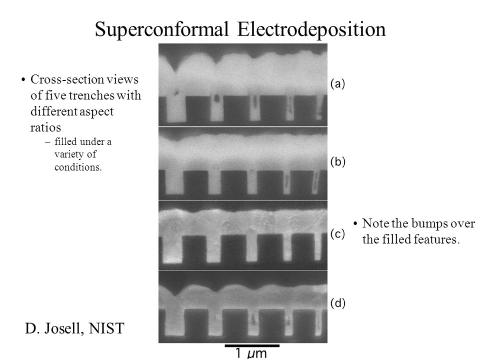 Superconformal Electrodeposition