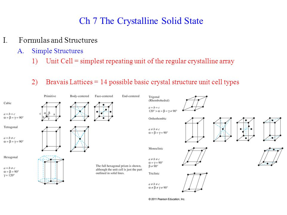 Ch 7 The Crystalline Solid State