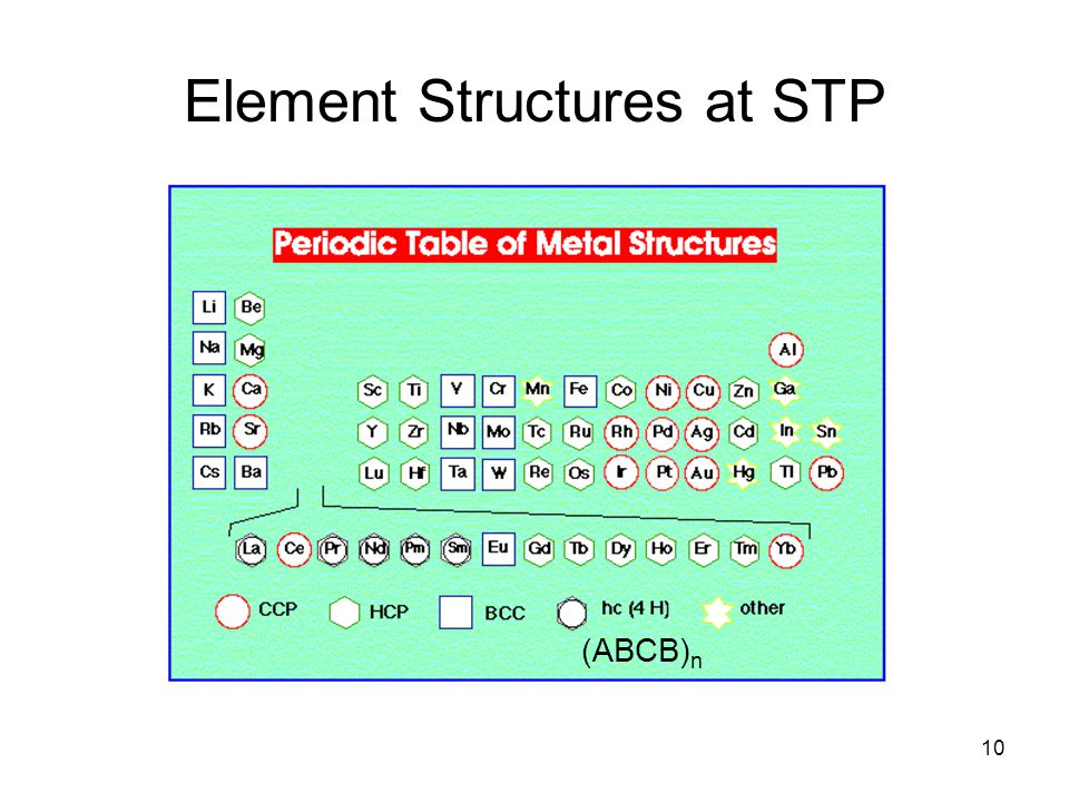 Element Structures at STP