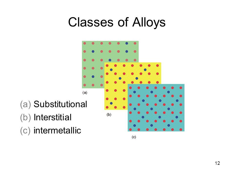 Classes of Alloys Substitutional Interstitial intermetallic