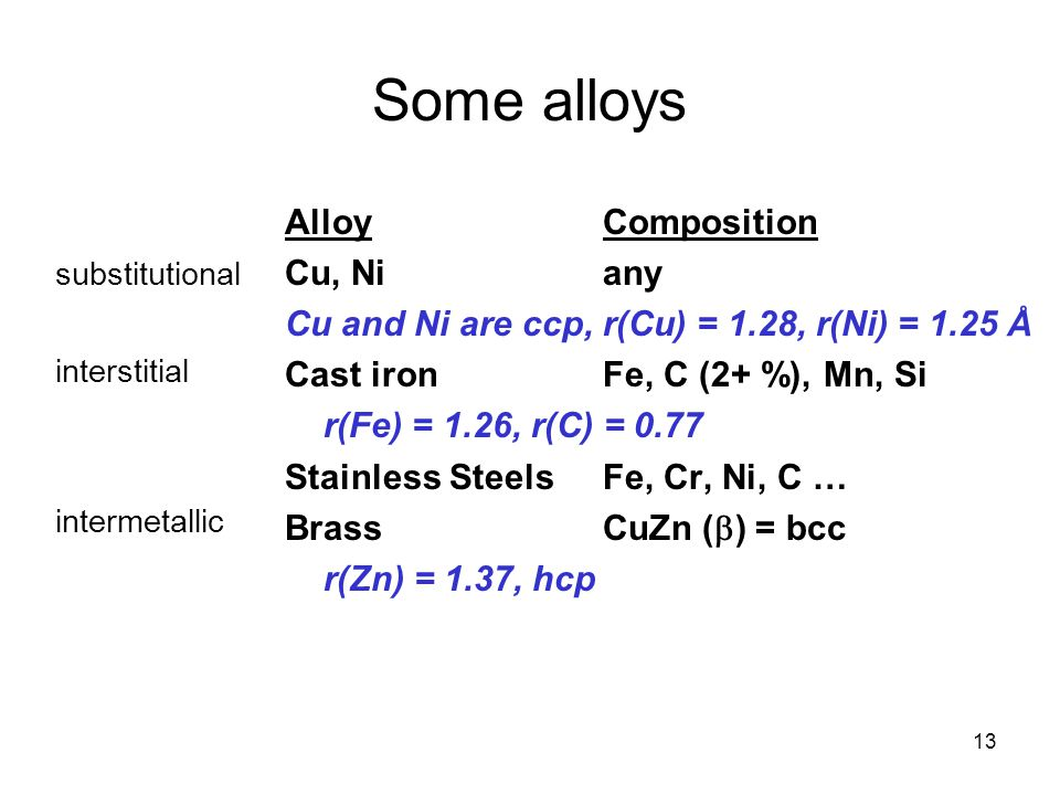 Some alloys Alloy Composition Cu, Ni any