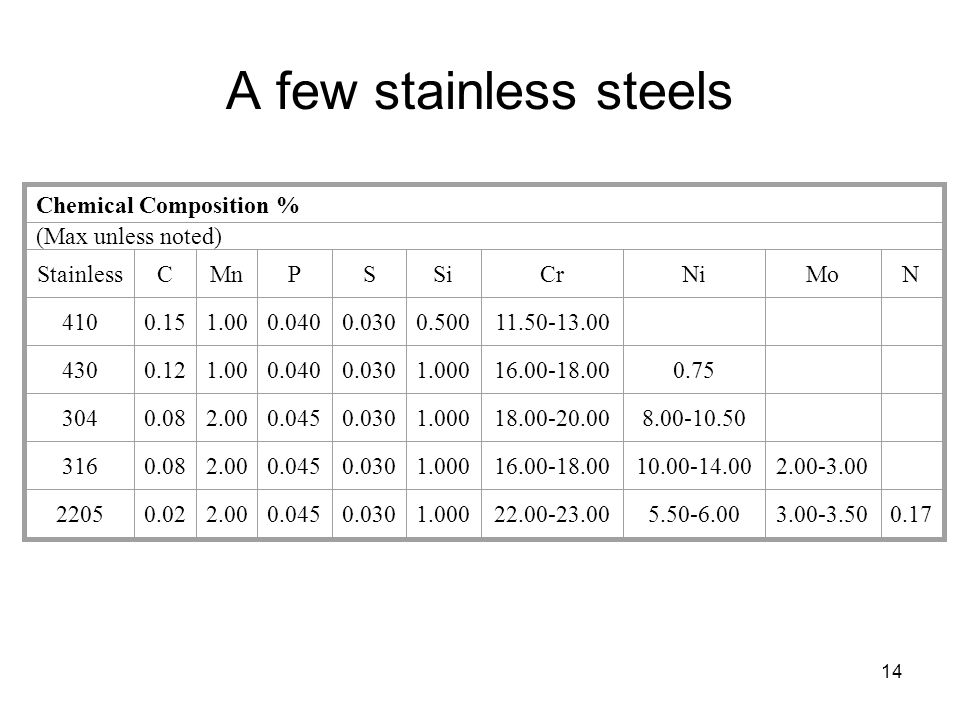 A few stainless steels Chemical Composition % (Max unless noted)