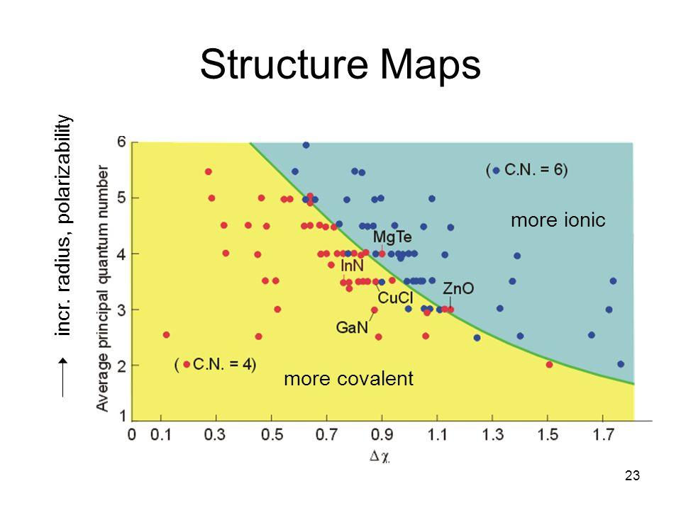 Structure Maps incr. radius, polarizability more ionic more covalent