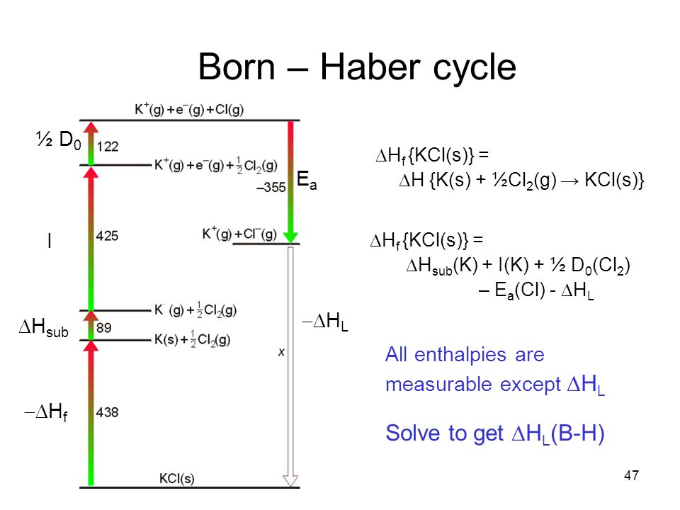 Born – Haber cycle Solve to get DHL(B-H) ½ D0 Ea I -DHL DHsub