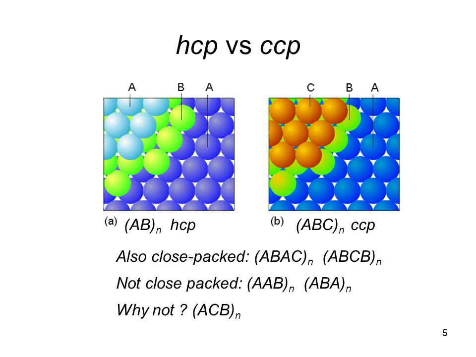hcp vs ccp (AB)n hcp (ABC)n ccp Also close-packed: (ABAC)n (ABCB)n