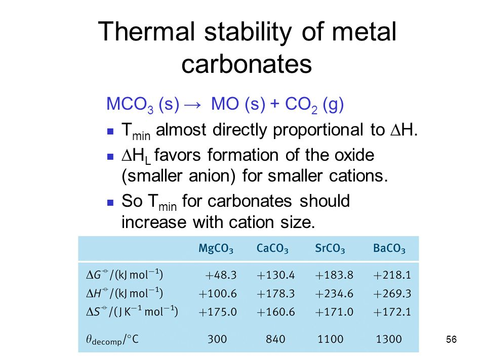 Thermal stability of metal carbonates