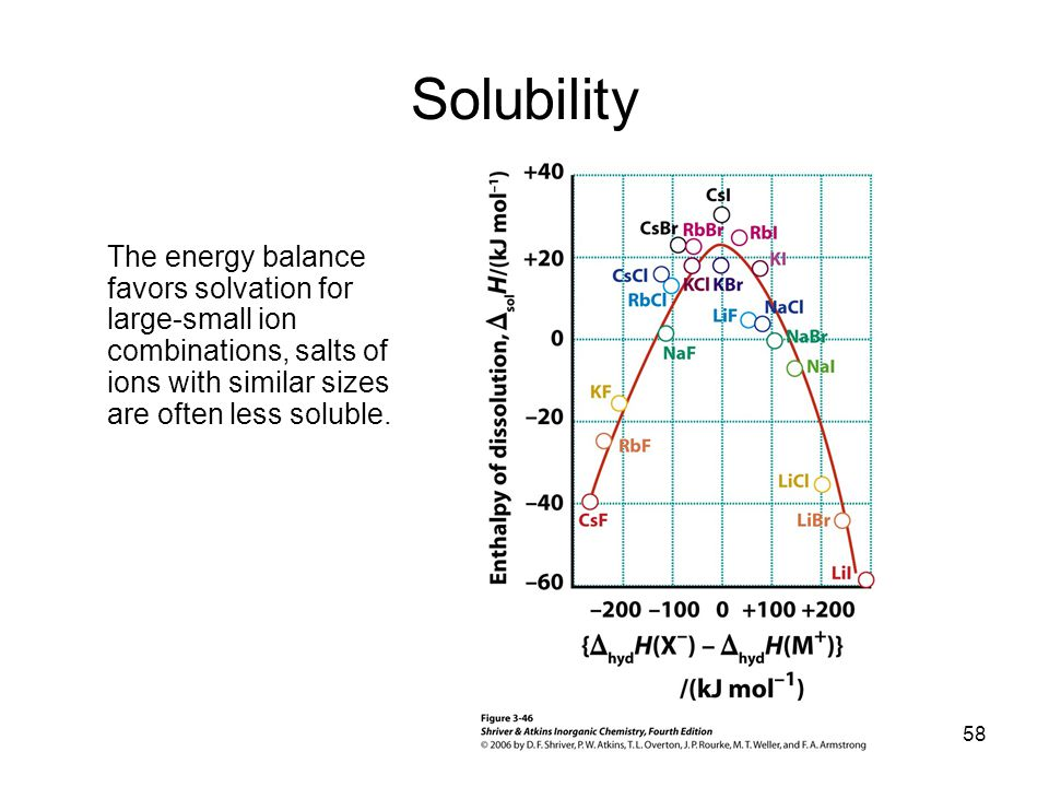 Solubility The energy balance favors solvation for large-small ion combinations, salts of ions with similar sizes are often less soluble.