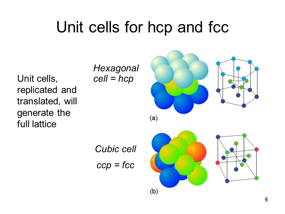 Unit cells for hcp and fcc