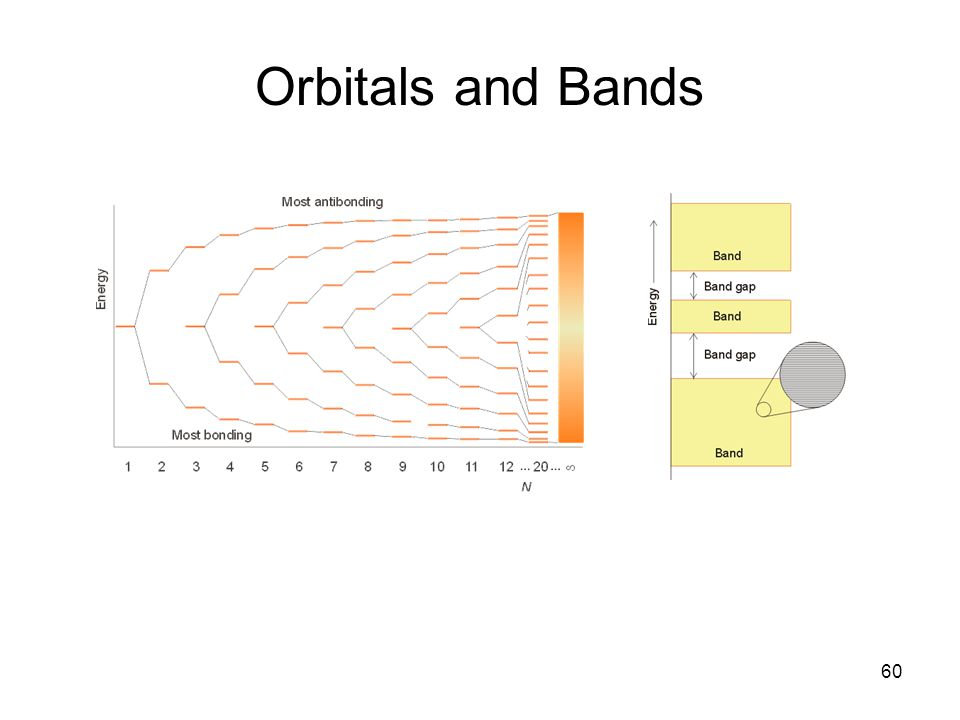 Orbitals and Bands