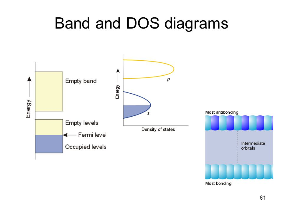 Band and DOS diagrams
