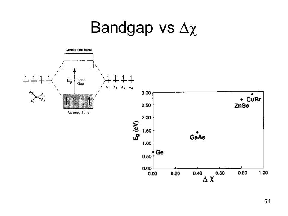 Bandgap vs Dc