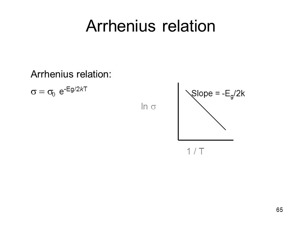 Arrhenius relation Arrhenius relation: s = s0 e-Eg/2kT ln s 1 / T