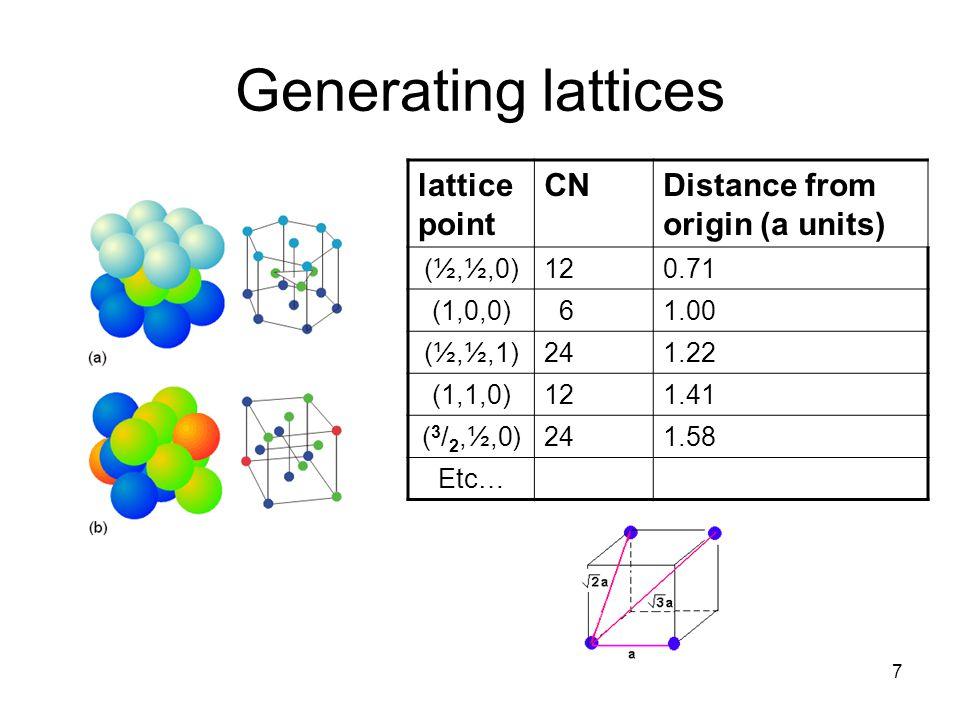 Generating lattices lattice point CN Distance from origin (a units)
