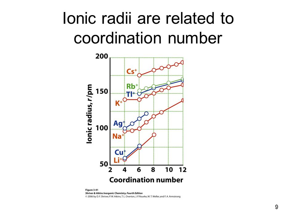 Ionic radii are related to coordination number