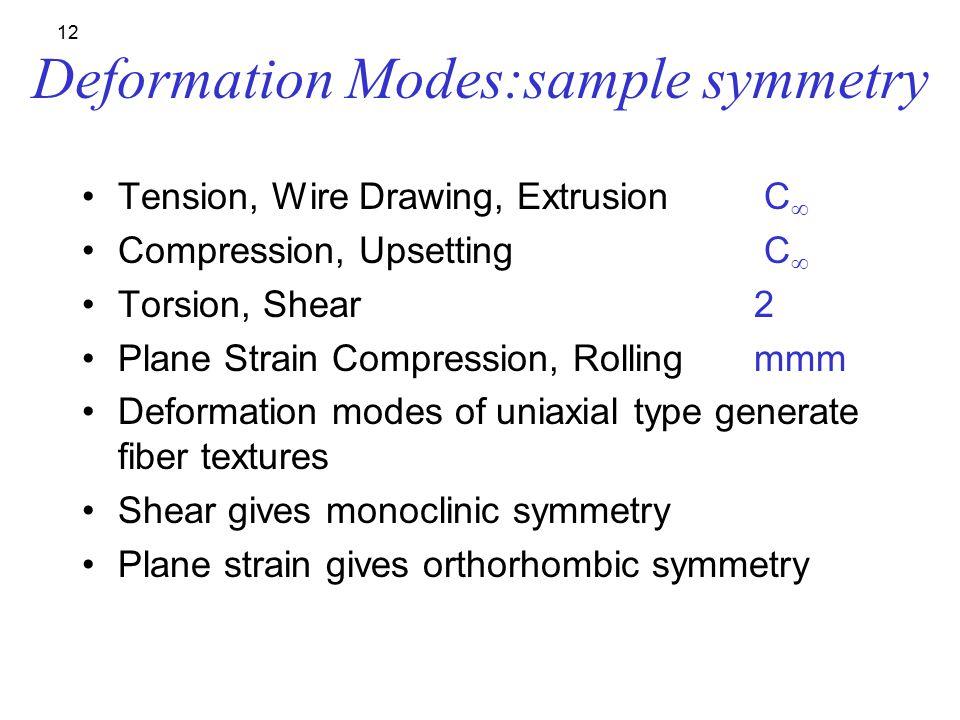 Deformation Modes:sample symmetry
