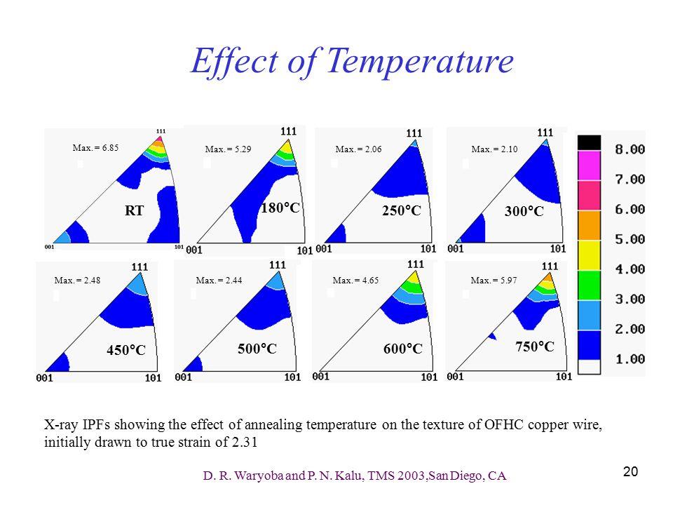 Effect of Temperature RT 180°C 250°C 300°C 450°C 500°C 600°C 750°C
