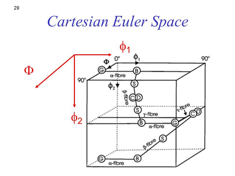 Cartesian Euler Space f1 F f2