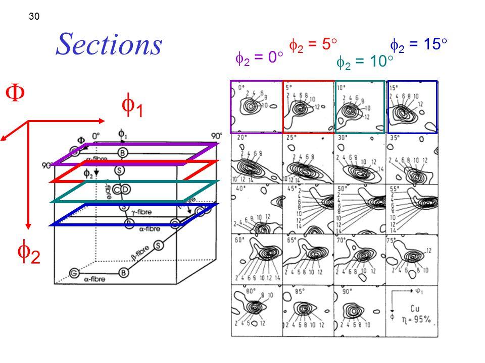 Sections f2 = 5° f2 = 15° f2 = 0° f2 = 10° F f1 f2