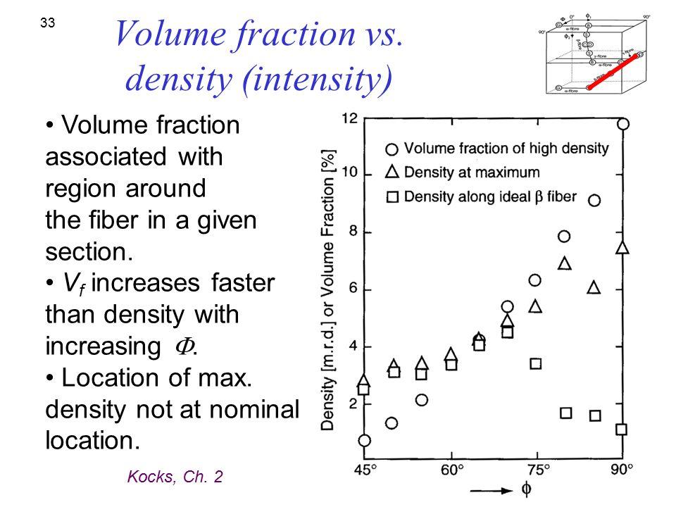 Volume fraction vs. density (intensity)