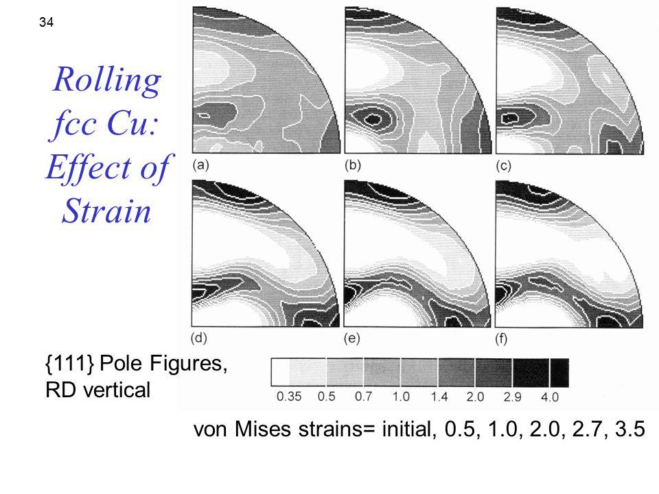 Rolling fcc Cu: Effect of Strain