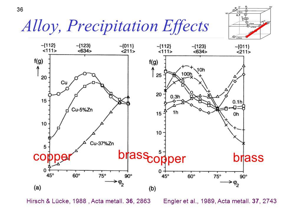 Alloy, Precipitation Effects