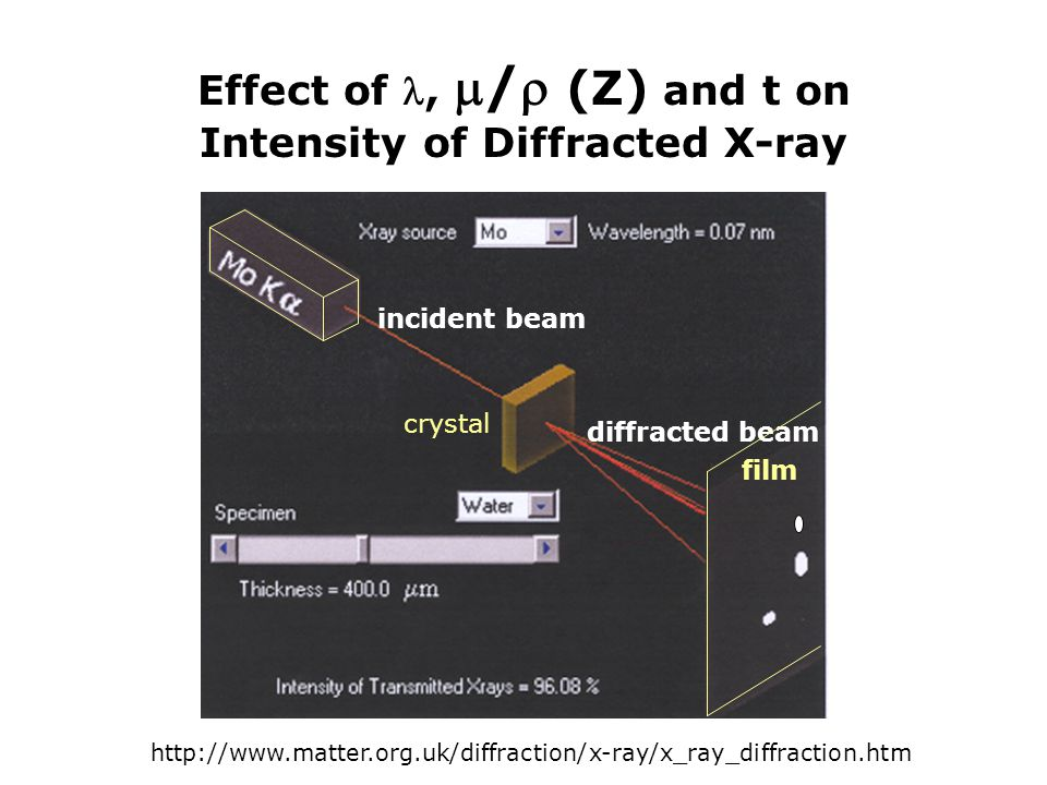 Effect of , / (Z) and t on Intensity of Diffracted X-ray