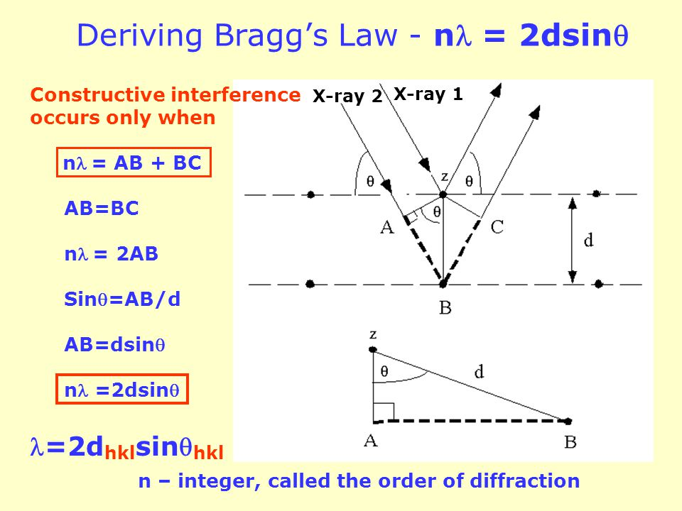 Deriving Bragg's Law - nl = 2dsin