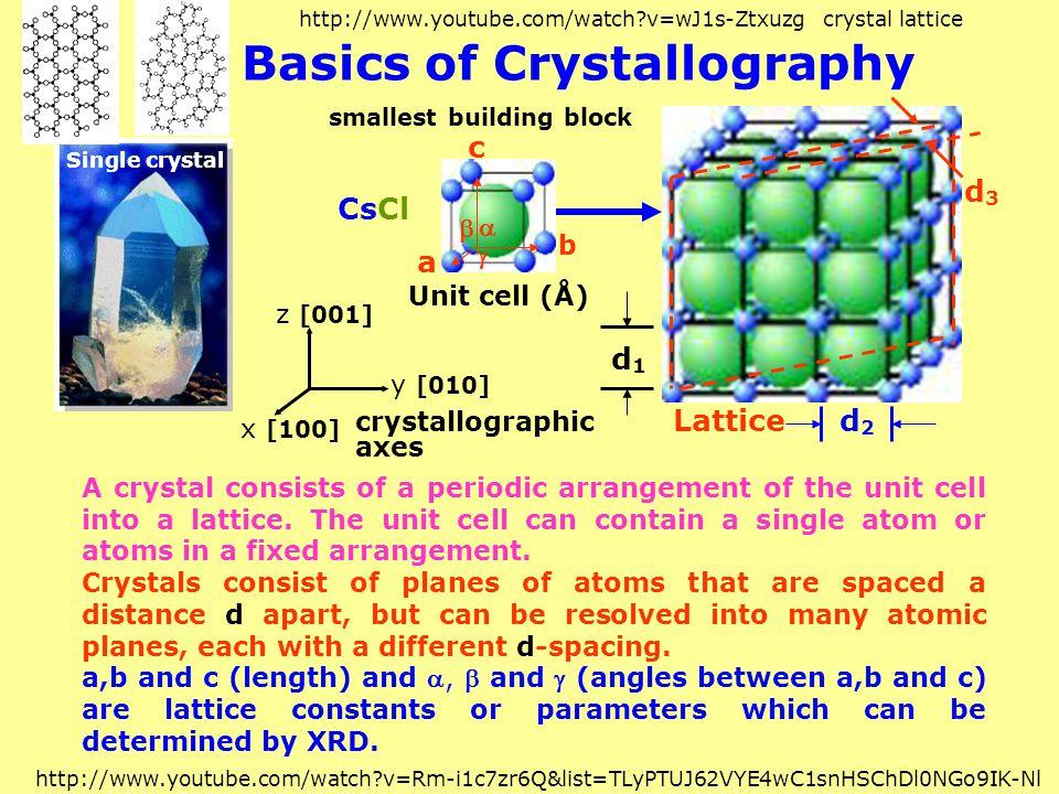 Basics of Crystallography