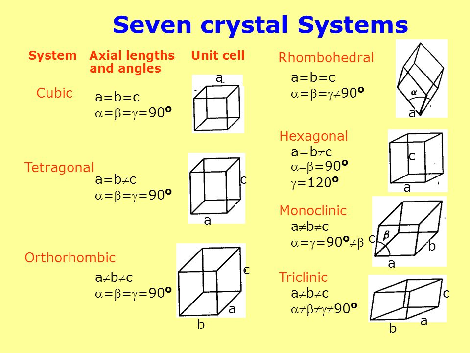 Seven crystal Systems Rhombohedral a a=b=c ==90o Cubic a=b=c