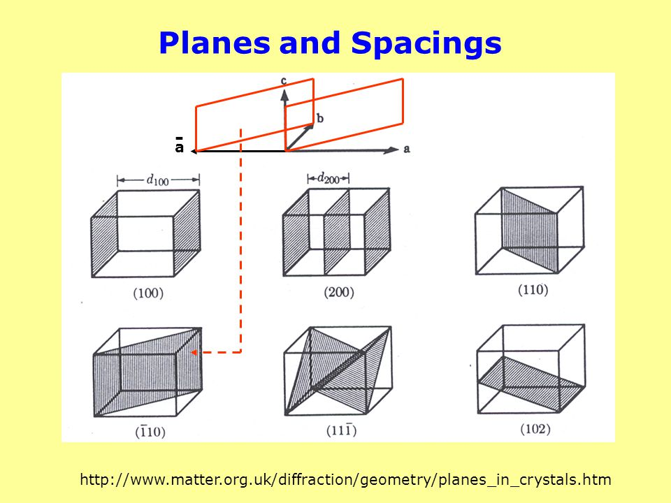 Planes and Spacings - a http://www.matter.org.uk/diffraction/geometry/planes_in_crystals.htm