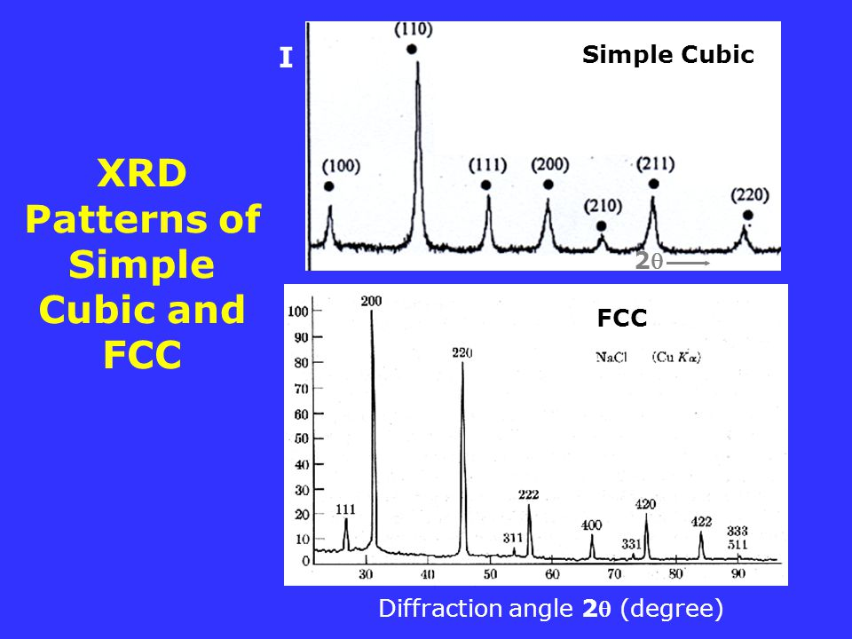 XRD Patterns of Simple Cubic and FCC
