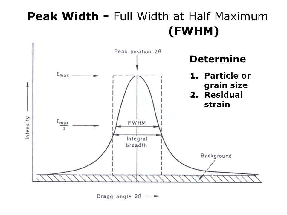 Peak Width - Full Width at Half Maximum