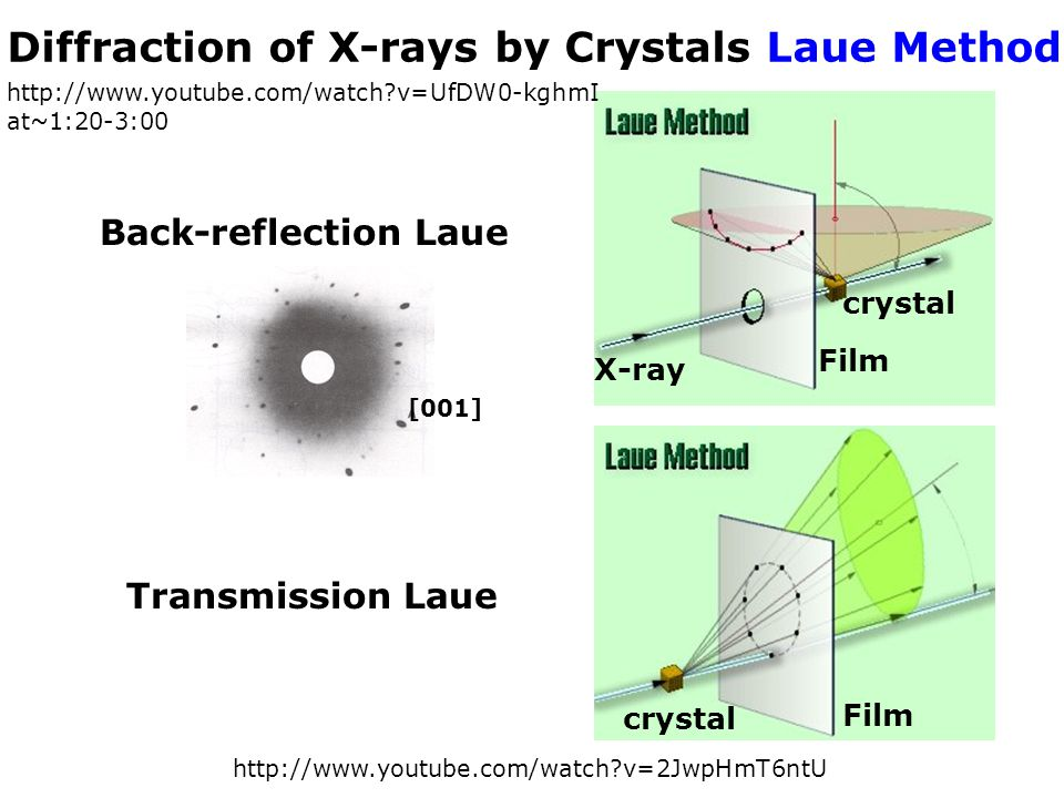 Diffraction of X-rays by Crystals Laue Method