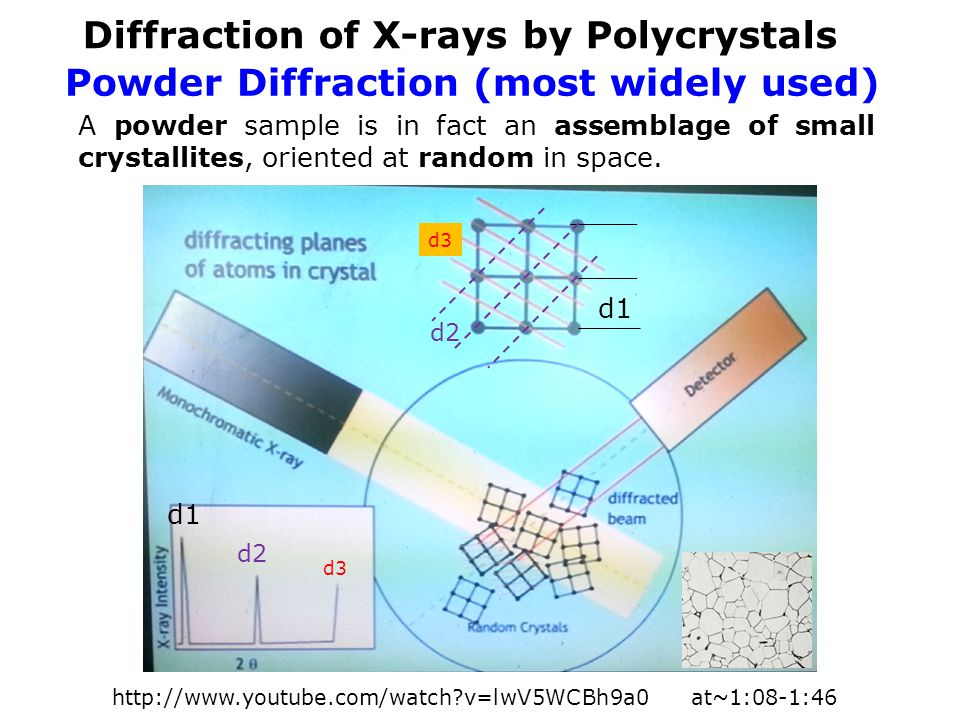 Powder Diffraction (most widely used)