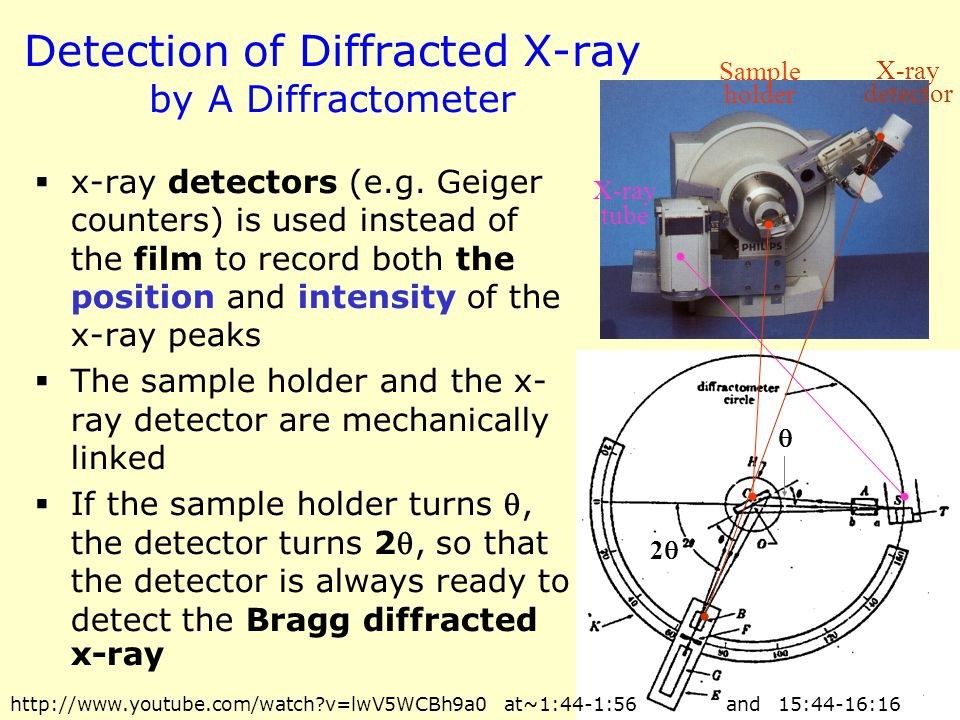 Detection of Diffracted X-ray by A Diffractometer